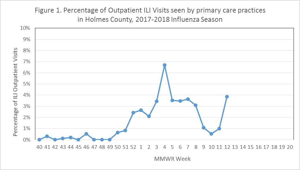 influenza report week 12